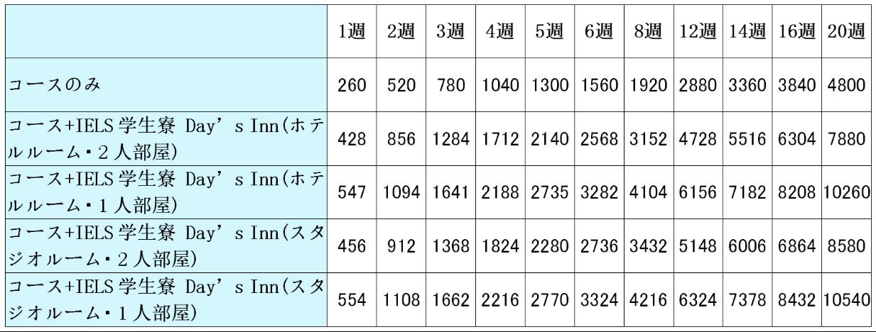 マルタの人気語学学校IELSのPremium Englishコース料金表