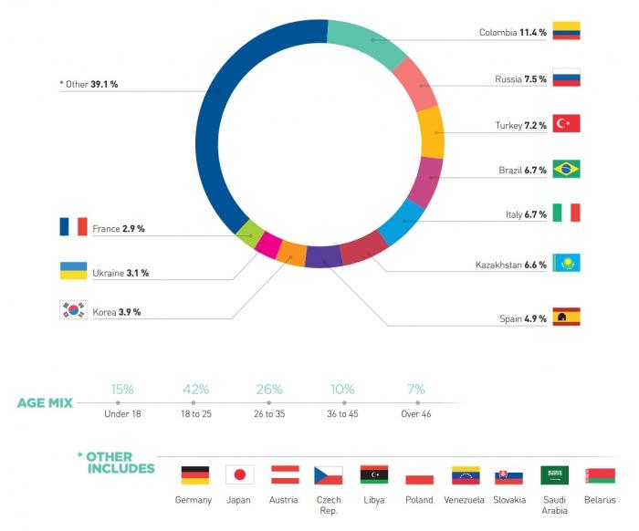 Clubclass Maltaの生徒の国籍割合及び年齢層データ